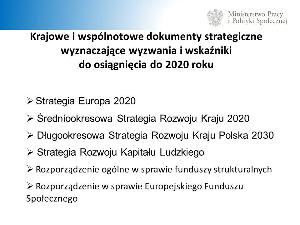 Cele Strategii Europa 2020 Cel polityki zatrudnienia dla całej UE: wskaźnik zatrudnienia 75% dla grupy wiekowej 20-64 lata Cel Polski – 71% Ścieżka dojścia: 20102011201220132014201520162017201820192020 64,564,965,465,966,567,167,968,669,470,2 71,0