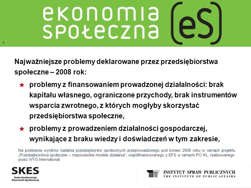 TYTUŁ SLAJDU Najważniejsze problemy deklarowane przez przedsiębiorstwa społeczne – 2008 rok: problemy z finansowaniem prowadzonej działalności: brak k