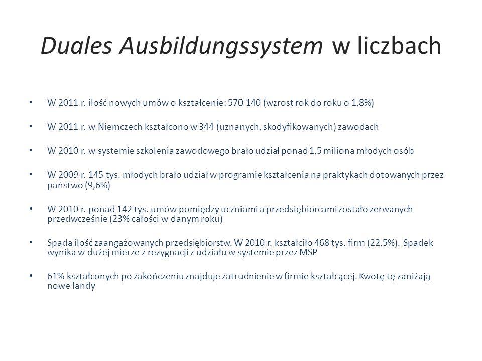 Duales Ausbildungssystem w liczbach W 2011 r. ilość nowych umów o kształcenie: 570 140 (wzrost rok do roku o 1,8%) W 2011 r. w Niemczech kształcono w