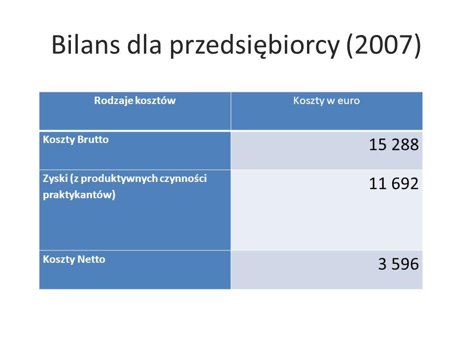 Bilans dla przedsiębiorcy (2007) Rodzaje kosztówKoszty w euro Koszty Brutto 15 288 Zyski (z produktywnych czynności praktykantów) 11 692 Koszty Netto