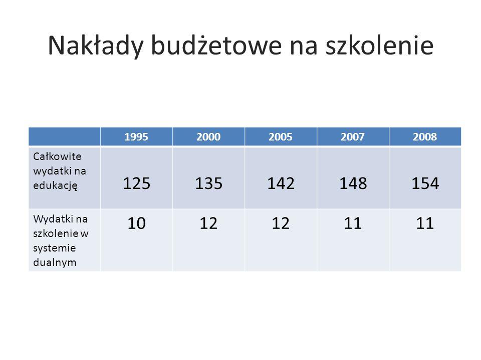 Nakłady budżetowe na szkolenie 19952000200520072008 Całkowite wydatki na edukację 125135142148154 Wydatki na szkolenie w systemie dualnym 1012 11