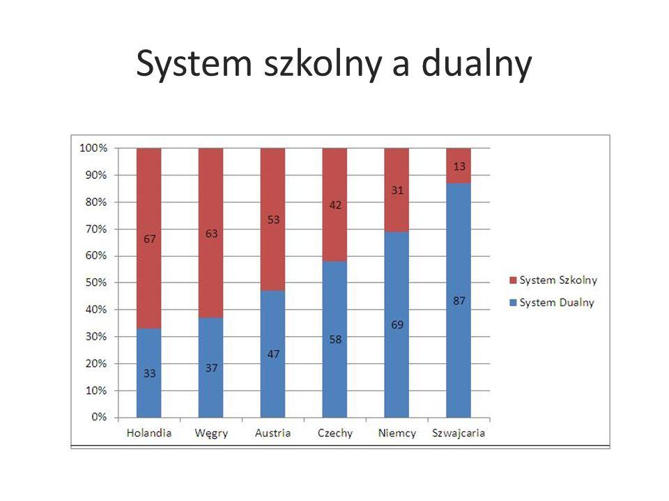 System szkolny a dualny