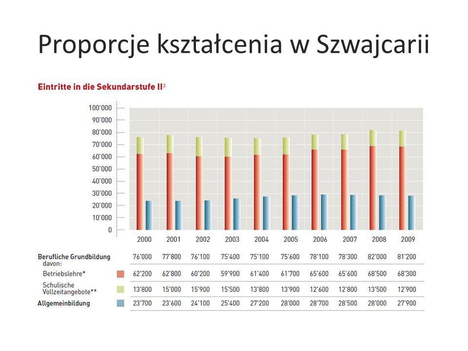 Proporcje kształcenia w Szwajcarii