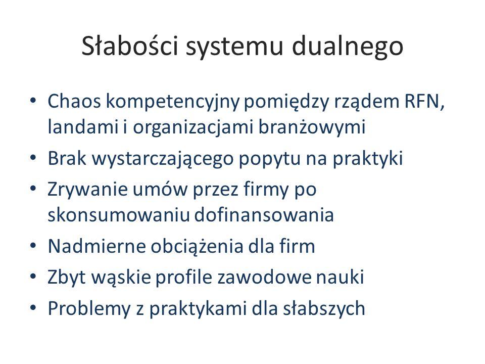 Słabości systemu dualnego Chaos kompetencyjny pomiędzy rządem RFN, landami i organizacjami branżowymi Brak wystarczającego popytu na praktyki Zrywanie