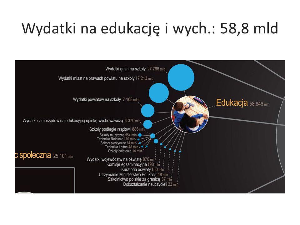 Wydatki na edukację i wych.: 58,8 mld
