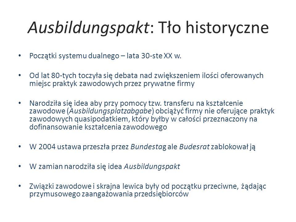 Ausbildungspakt Krajowy Pakt na rzecz Wykształcenia i Szkolenia Specjalistycznych Kadr Nationaler Pakt für Ausbildung und Fachkräftenachwuchs (w skrócie: Ausbildungspakt) Umowa społeczna pomiędzy przedstawicielami polityki a przedstawicielami gospodarki (zrzeszeń przemysłowych i zrzeszeń przedsiębiorców) zawarta w 2004 roku w celu przełamania negatywnego trendu w kształceniu zawodowym W 2010 pakt został przedłużony na lata 2010-2014 (III edycja, pierwszy raz przedłużony w 2007 r.)