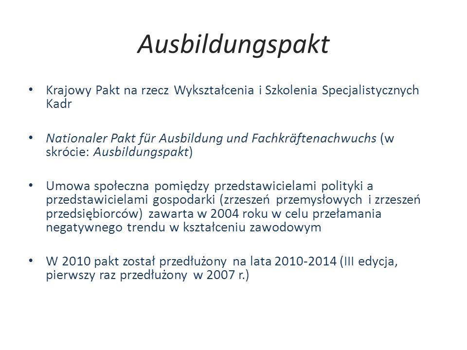 Ausbildungspakt Krajowy Pakt na rzecz Wykształcenia i Szkolenia Specjalistycznych Kadr Nationaler Pakt für Ausbildung und Fachkräftenachwuchs (w skróc