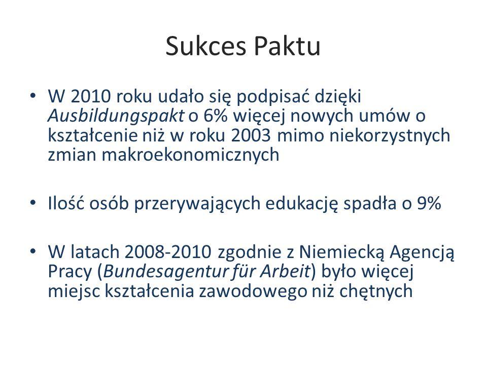 Sukces Paktu W 2010 roku udało się podpisać dzięki Ausbildungspakt o 6% więcej nowych umów o kształcenie niż w roku 2003 mimo niekorzystnych zmian mak