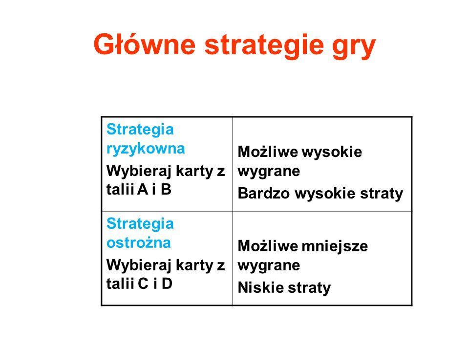 Główne strategie gry Strategia ryzykowna Wybieraj karty z talii A i B Możliwe wysokie wygrane Bardzo wysokie straty Strategia ostrożna Wybieraj karty