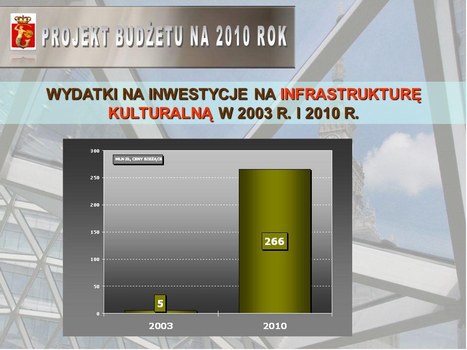 WYDATKI NA INWESTYCJE NA INFRASTRUKTURĘ KULTURALNĄ W 2003 R. I 2010 R.