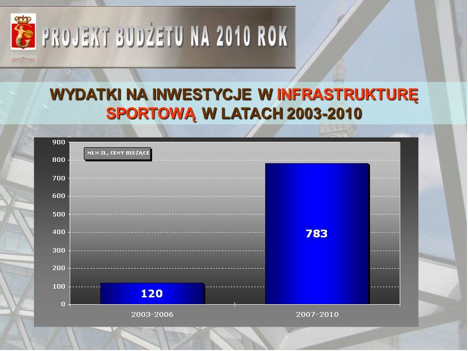 WYDATKI NA INWESTYCJE W INFRASTRUKTURĘ SPORTOWĄ W LATACH 2003-2010