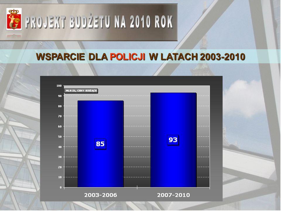 WSPARCIE DLA POLICJI W LATACH 2003-2010