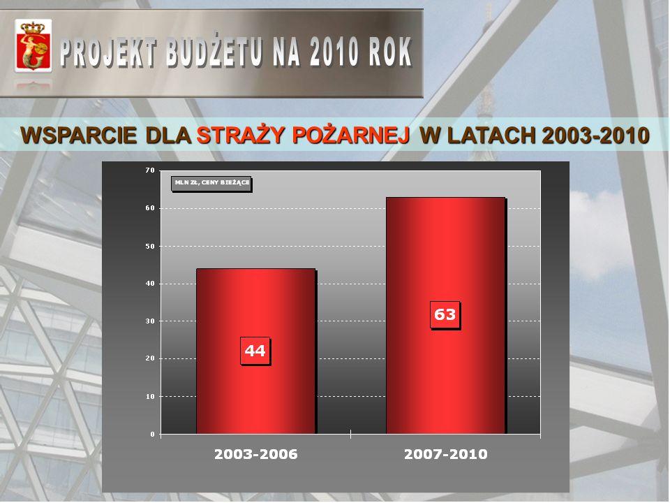WSPARCIE DLA STRAŻY POŻARNEJ W LATACH 2003-2010