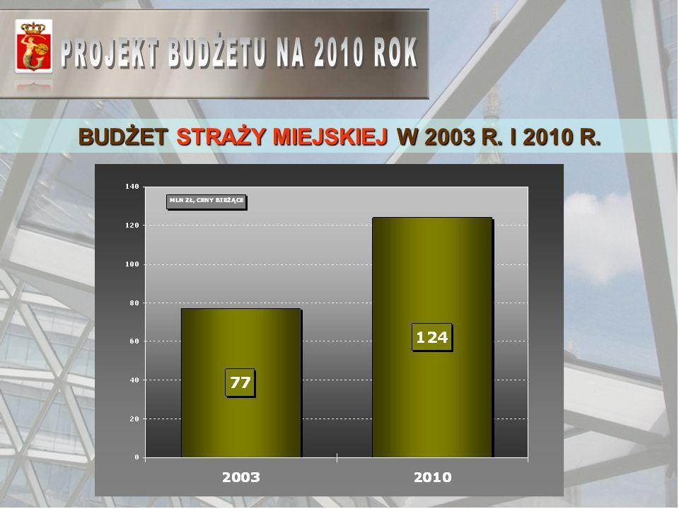BUDŻET STRAŻY MIEJSKIEJ W 2003 R. I 2010 R.