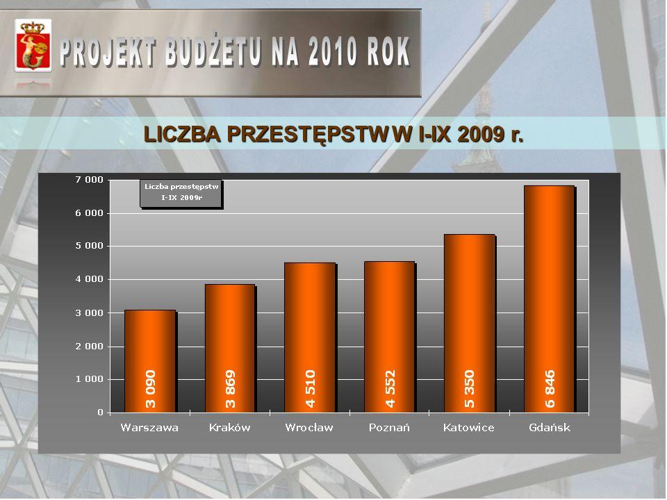 LICZBA PRZESTĘPSTW W I-IX 2009 r.