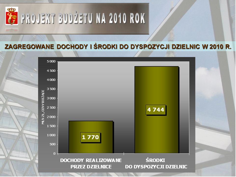 ZAGREGOWANE DOCHODY I ŚRODKI DO DYSPOZYCJI DZIELNIC W 2010 R.