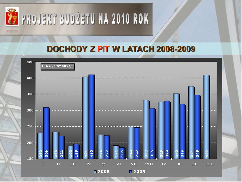 DOCHODY Z PIT W LATACH 2008-2009