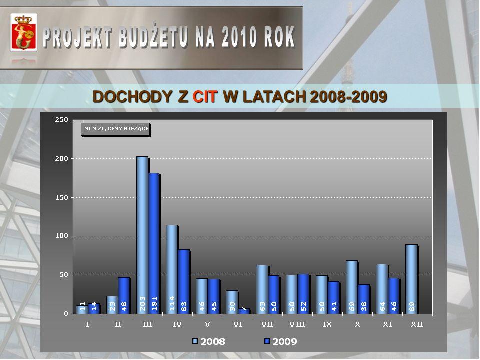 DOCHODY Z CIT W LATACH 2008-2009