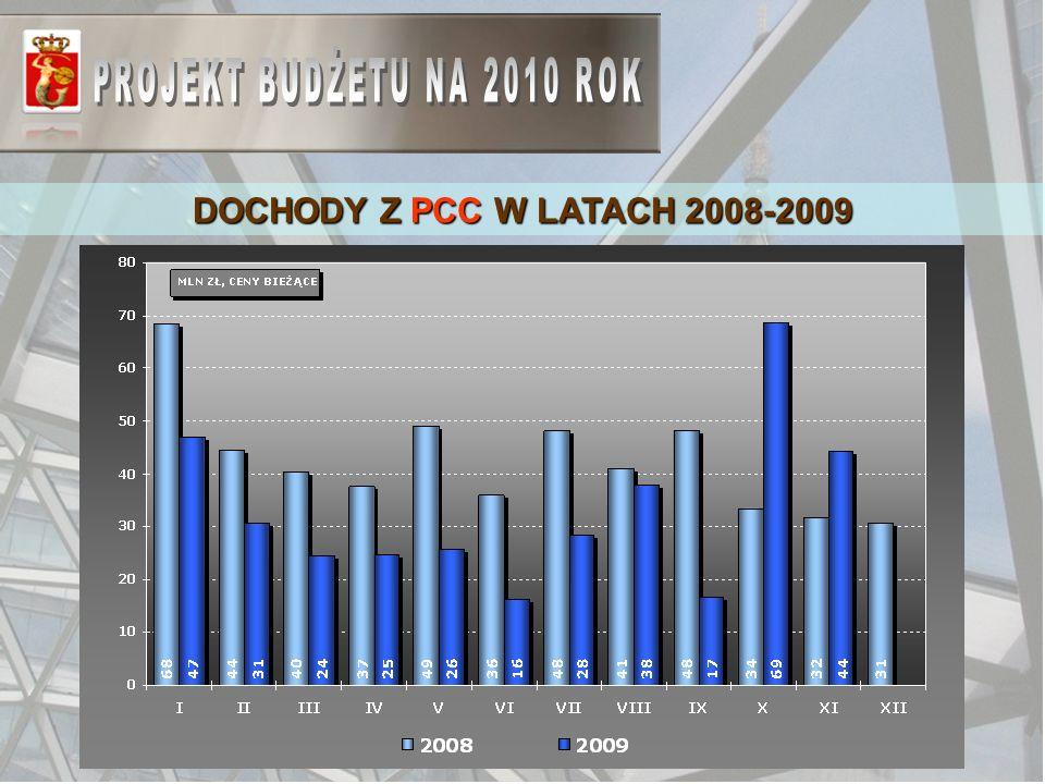 DOCHODY Z PCC W LATACH 2008-2009