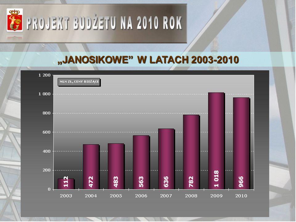 JANOSIKOWE W LATACH 2003-2010