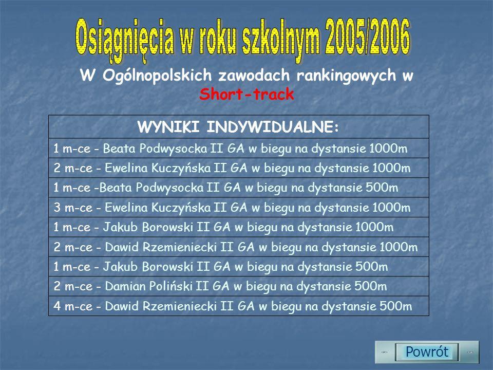 W Ogólnopolskich zawodach rankingowych w Short-track WYNIKI INDYWIDUALNE: 1 m-ce - Beata Podwysocka II GA w biegu na dystansie 1000m 2 m-ce - Ewelina Kuczyńska II GA w biegu na dystansie 1000m 1 m-ce -Beata Podwysocka II GA w biegu na dystansie 500m 3 m-ce - Ewelina Kuczyńska II GA w biegu na dystansie 1000m 1 m-ce - Jakub Borowski II GA w biegu na dystansie 1000m 2 m-ce - Dawid Rzemieniecki II GA w biegu na dystansie 1000m 1 m-ce - Jakub Borowski II GA w biegu na dystansie 500m 2 m-ce - Damian Poliński II GA w biegu na dystansie 500m 4 m-ce - Dawid Rzemieniecki II GA w biegu na dystansie 500m Powrót