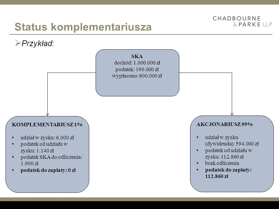 Status komplementariusza Przykład: AKCJONARIUSZ 99% udział w zysku (dywidenda): 594.000 zł podatek od udziału w zysku: 112.860 zł brak odliczenia poda
