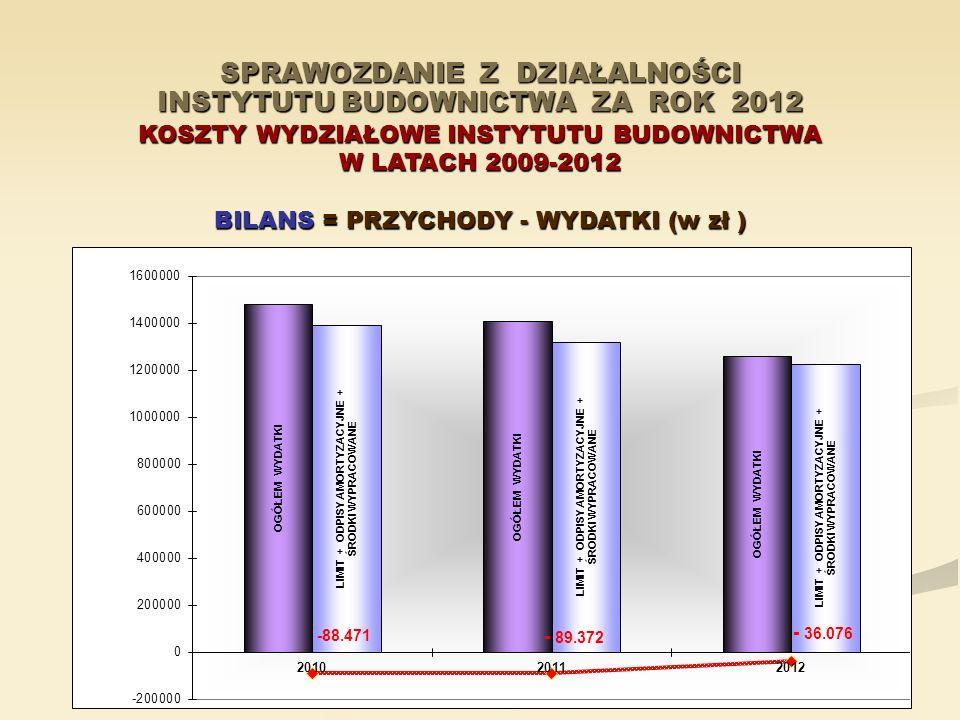 SPRAWOZDANIE Z DZIAŁALNOŚCI INSTYTUTU BUDOWNICTWA ZA ROK 2012 KOSZTY WYDZIAŁOWE INSTYTUTU BUDOWNICTWA W LATACH 2009-2012 BILANS = PRZYCHODY - WYDATKI