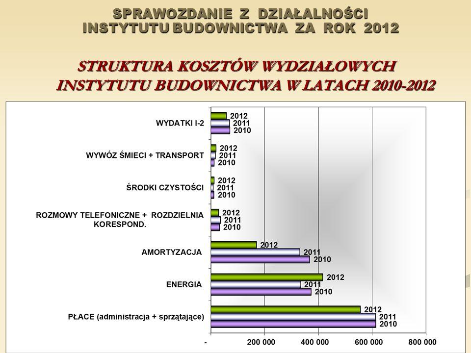 SPRAWOZDANIE Z DZIAŁALNOŚCI INSTYTUTU BUDOWNICTWA ZA ROK 2012 STRUKTURA KOSZTÓW WYDZIAŁOWYCH INSTYTUTU BUDOWNICTWA W LATACH 2010-2012