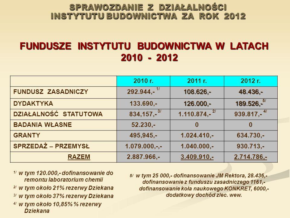 SPRAWOZDANIE Z DZIAŁALNOŚCI INSTYTUTU BUDOWNICTWA ZA ROK 2012 FUNDUSZE INSTYTUTU BUDOWNICTWA W LATACH 2010 - 2012 2010 r.2011 r.2012 r. FUNDUSZ ZASADN