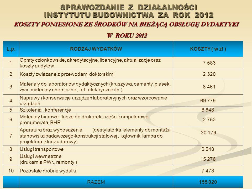 SPRAWOZDANIE Z DZIAŁALNOŚCI INSTYTUTU BUDOWNICTWA ZA ROK 2012 KOSZTY PONIESIONE ZE ŚRODKÓW NA BIEŻĄCĄ OBSŁUGĘ DYDAKTYKI W ROKU 2012 L.p.RODZAJ WYDATKÓ