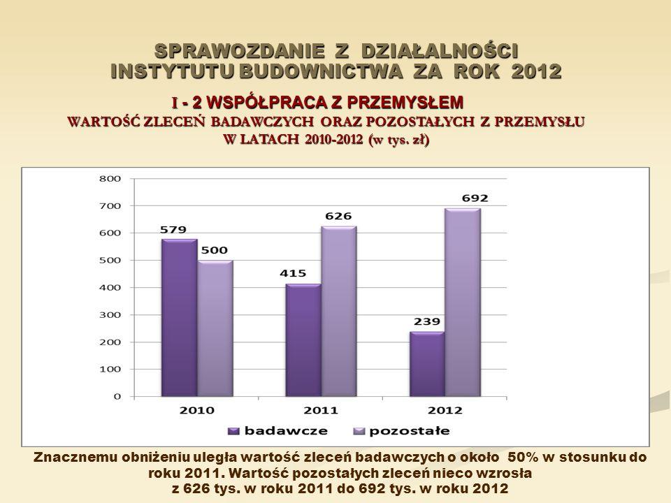 SPRAWOZDANIE Z DZIAŁALNOŚCI INSTYTUTU BUDOWNICTWA ZA ROK 2012 I - 2 WSPÓŁPRACA Z PRZEMYSŁEM WARTOŚĆ ZLECEŃ BADAWCZYCH ORAZ POZOSTAŁYCH Z PRZEMYSŁU W L