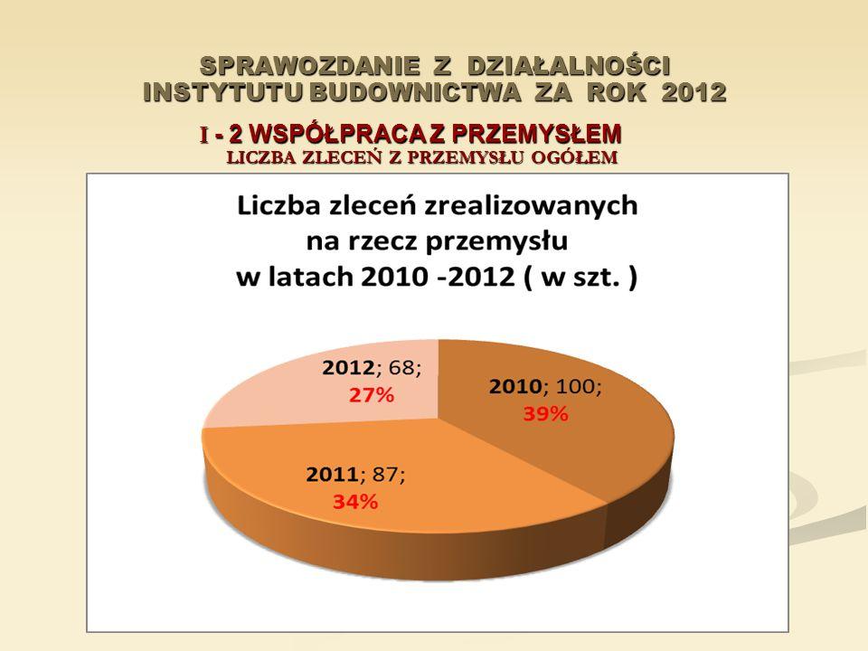 SPRAWOZDANIE Z DZIAŁALNOŚCI INSTYTUTU BUDOWNICTWA ZA ROK 2012 I - 2 WSPÓŁPRACA Z PRZEMYSŁEM LICZBA ZLECEŃ Z PRZEMYSŁU OGÓŁEM W LATACH 2010-2012 (w szt