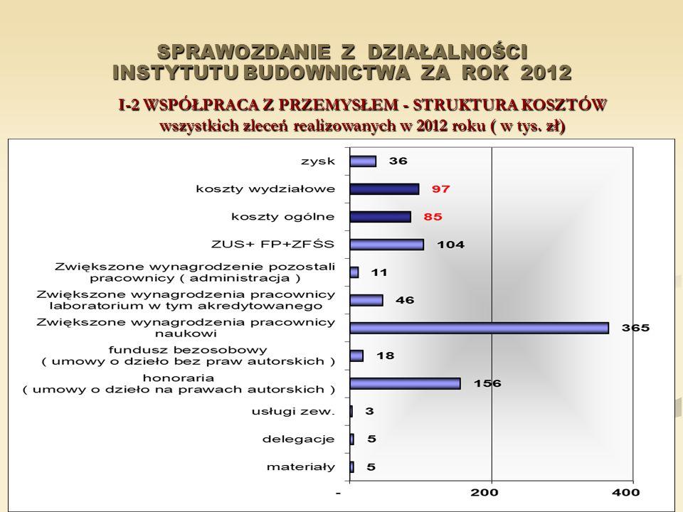 SPRAWOZDANIE Z DZIAŁALNOŚCI INSTYTUTU BUDOWNICTWA ZA ROK 2012 I-2 WSPÓŁPRACA Z PRZEMYSŁEM - STRUKTURA KOSZTÓW wszystkich zleceń realizowanych w 2012 r
