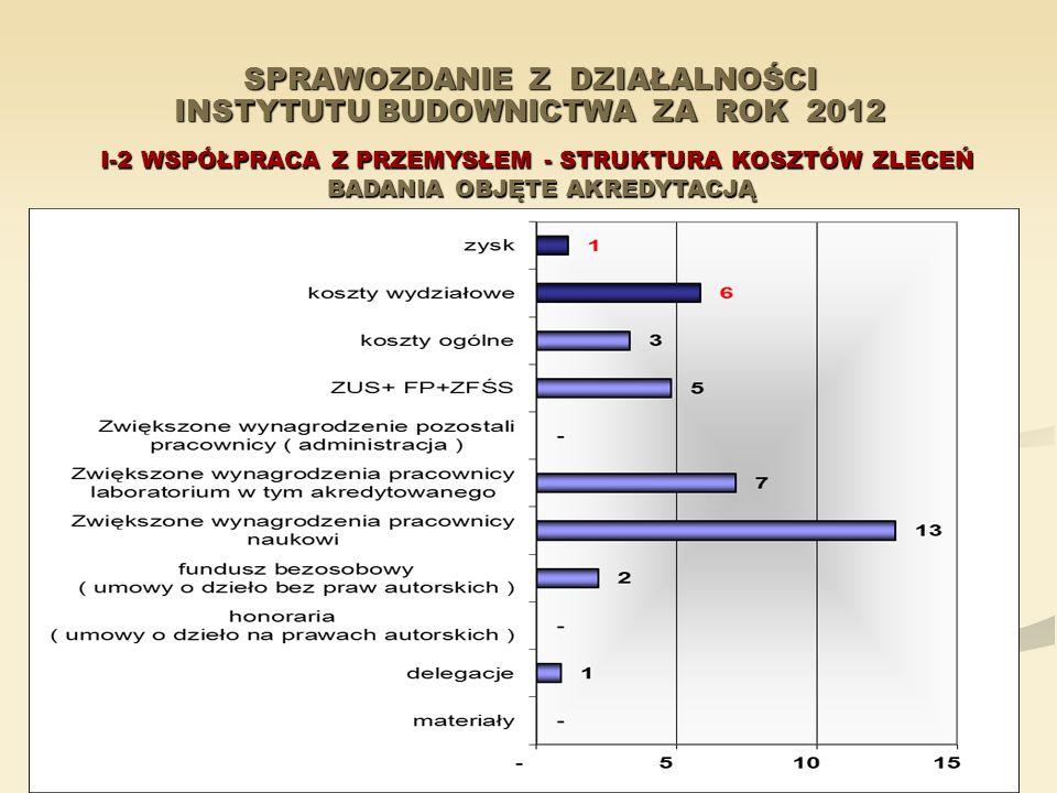 SPRAWOZDANIE Z DZIAŁALNOŚCI INSTYTUTU BUDOWNICTWA ZA ROK 2012 I-2 WSPÓŁPRACA Z PRZEMYSŁEM - STRUKTURA KOSZTÓW ZLECEŃ BADANIA OBJĘTE AKREDYTACJĄ BADANI