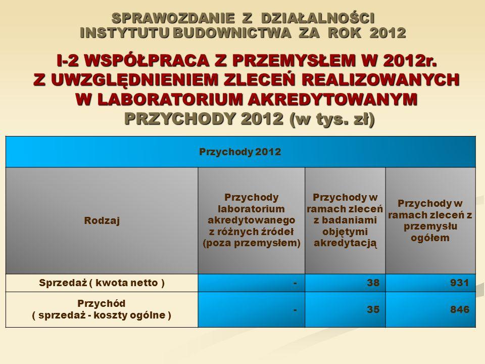 SPRAWOZDANIE Z DZIAŁALNOŚCI INSTYTUTU BUDOWNICTWA ZA ROK 2012 I-2 WSPÓŁPRACA Z PRZEMYSŁEM W 2012r. Z UWZGLĘDNIENIEM ZLECEŃ REALIZOWANYCH W LABORATORIU