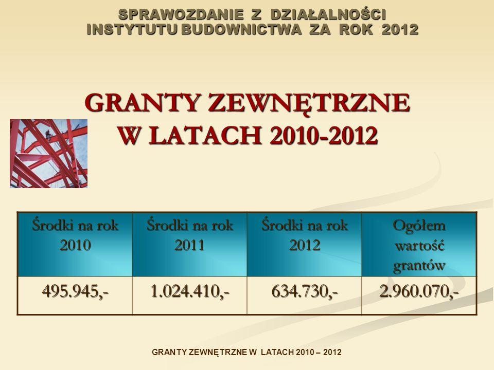 SPRAWOZDANIE Z DZIAŁALNOŚCI INSTYTUTU BUDOWNICTWA ZA ROK 2012 GRANTY ZEWNĘTRZNE W LATACH 2010-2012 Środki na rok 2010 Środki na rok 2011 Środki na rok