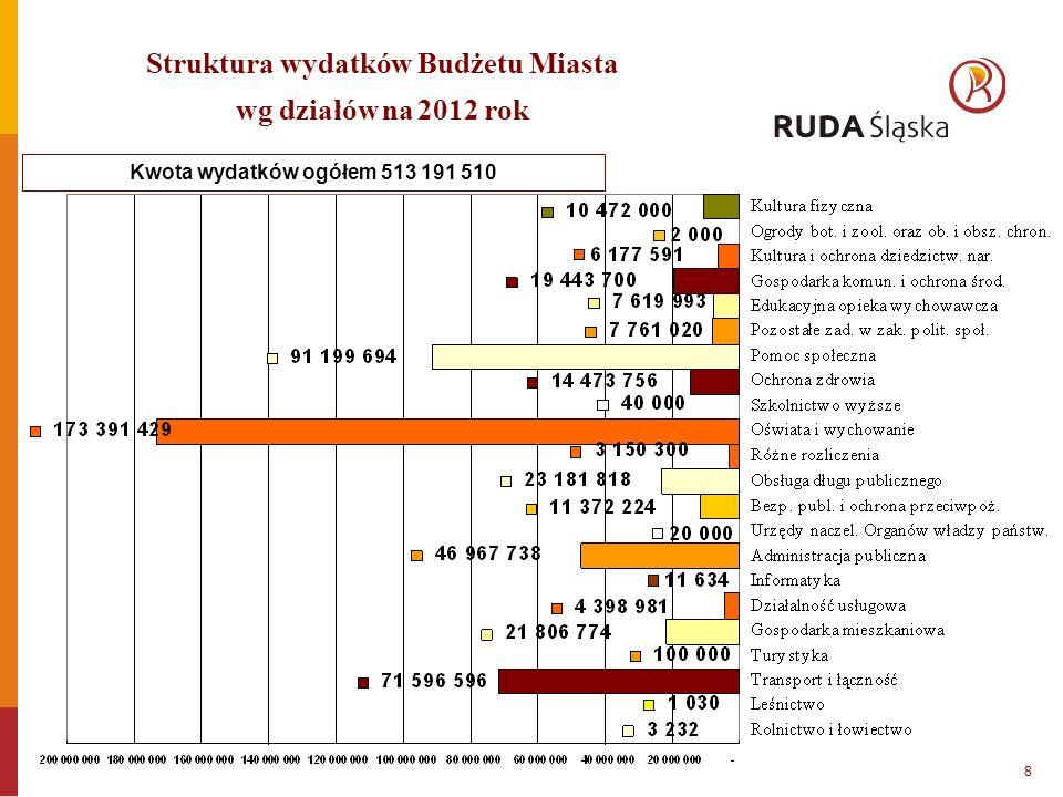 Kwota wydatków ogółem 513 191 510 Struktura wydatków Budżetu Miasta wg działów na 2012 rok 8
