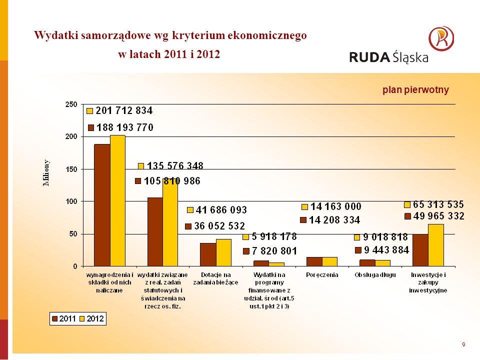 Wydatki samorządowe wg kryterium ekonomicznego w latach 2011 i 2012 9 plan pierwotny