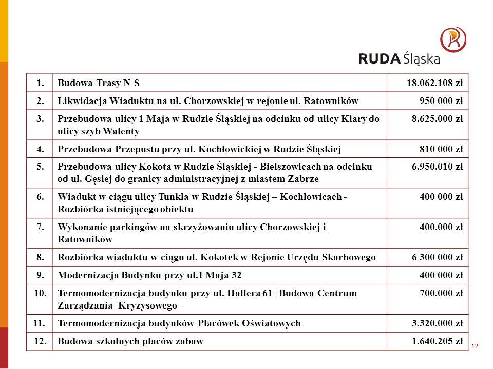 12 1.Budowa Trasy N-S18.062.108 zł 2.Likwidacja Wiaduktu na ul.