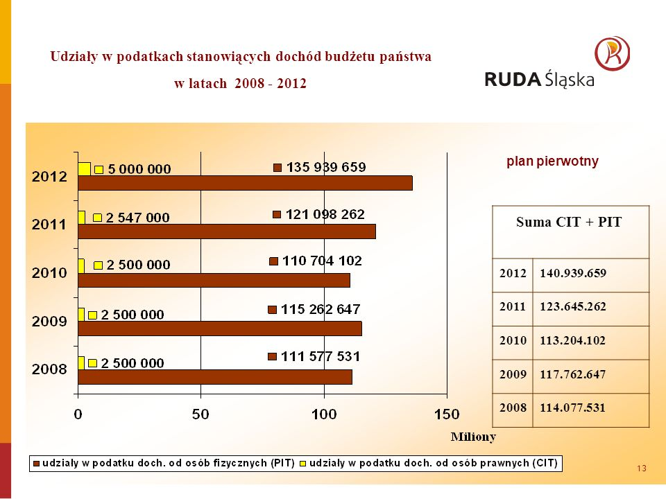 Suma CIT + PIT 2012140.939.659 2011123.645.262 2010113.204.102 2009117.762.647 2008114.077.531 Udziały w podatkach stanowiących dochód budżetu państwa w latach 2008 - 2012 plan pierwotny 13