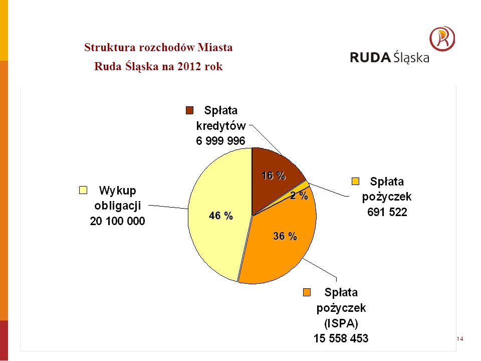 14 46 % 16 % 2 % 36 % Struktura rozchodów Miasta Ruda Śląska na 2012 rok