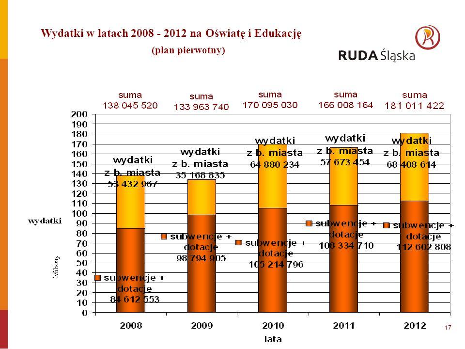Wydatki w latach 2008 - 2012 na Oświatę i Edukację (plan pierwotny) 17