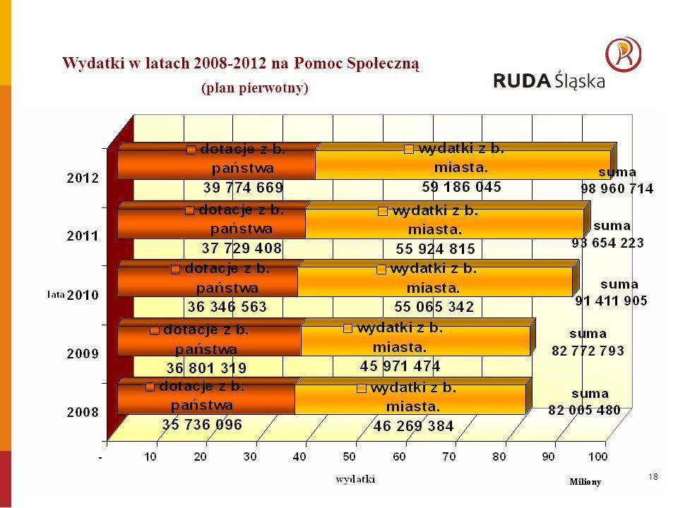 Wydatki w latach 2008-2012 na Pomoc Społeczną (plan pierwotny) 18