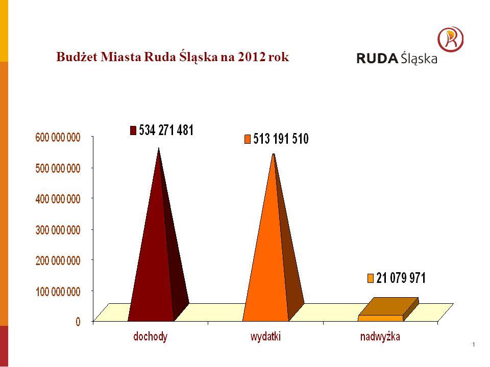 Budżet Miasta Ruda Śląska na 2012 rok 1