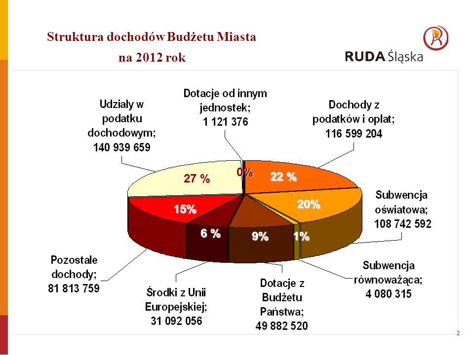 Struktura dochodów Budżetu Miasta na 2012 rok 1% 20% 22 % 9% 6 % 15% 27 % 0% 2