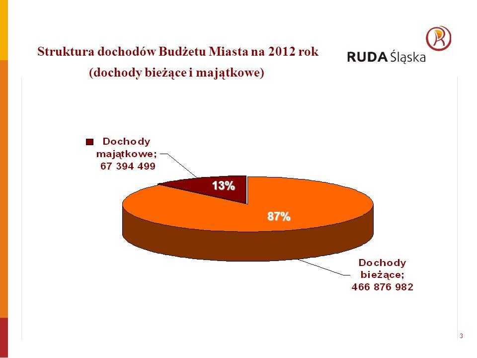 Struktura dochodów Budżetu Miasta na 2012 rok (dochody bieżące i majątkowe) 13% 87% 3