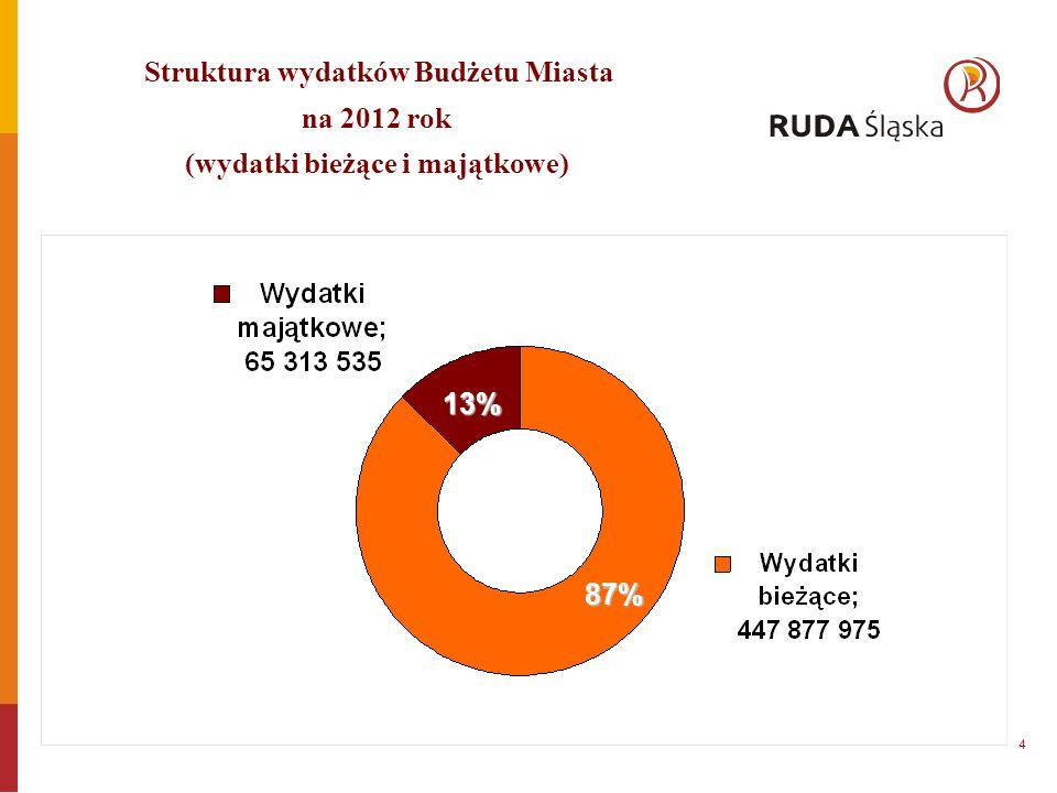 Struktura wydatków Budżetu Miasta na 2012 rok (wydatki bieżące i majątkowe) 13% 87% 4