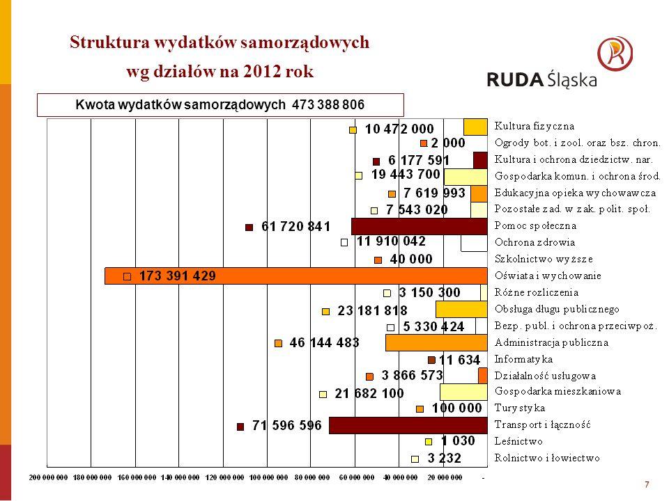 Kwota wydatków samorządowych 473 388 806 Struktura wydatków samorządowych wg działów na 2012 rok 7
