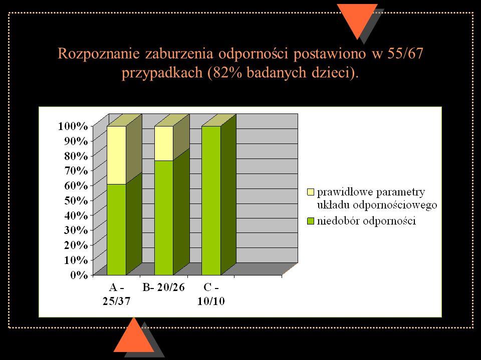 Rozpoznanie zaburzenia odporności postawiono w 55/67 przypadkach (82% badanych dzieci).