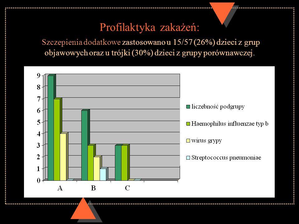 Profilaktyka zakażeń: Szczepienia dodatkowe zastosowano u 15/57 (26%) dzieci z grup objawowych oraz u trójki (30%) dzieci z grupy porównawczej.